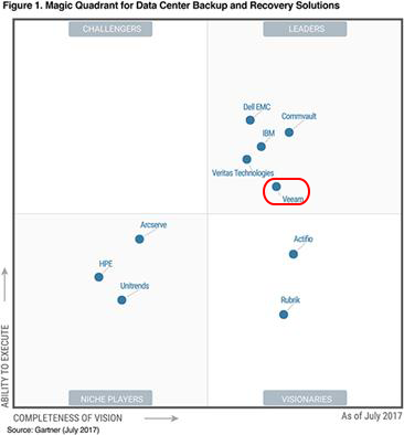 Magic Quadrant for Data Center Backup and Recovery Solutions _source : Gartner (July 2017)