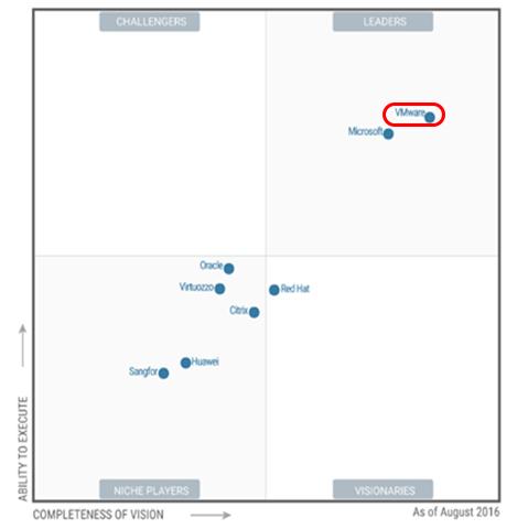Magic Quadrant for x86 Server Virtualization Infrastructure_Source : Gartner (August 2016)